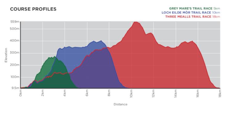 Skyline Scotland trail race elevation profile ©Skyline Scotland